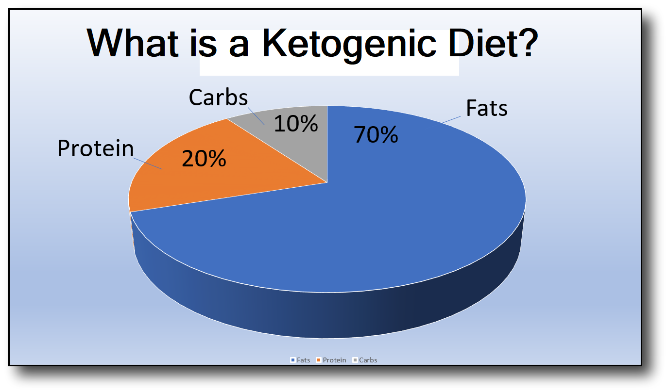 What is a Ketogenic Diet & Should I Be On One?