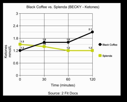 artificial sweeteners increase insulin resistance - becky's ketones chart