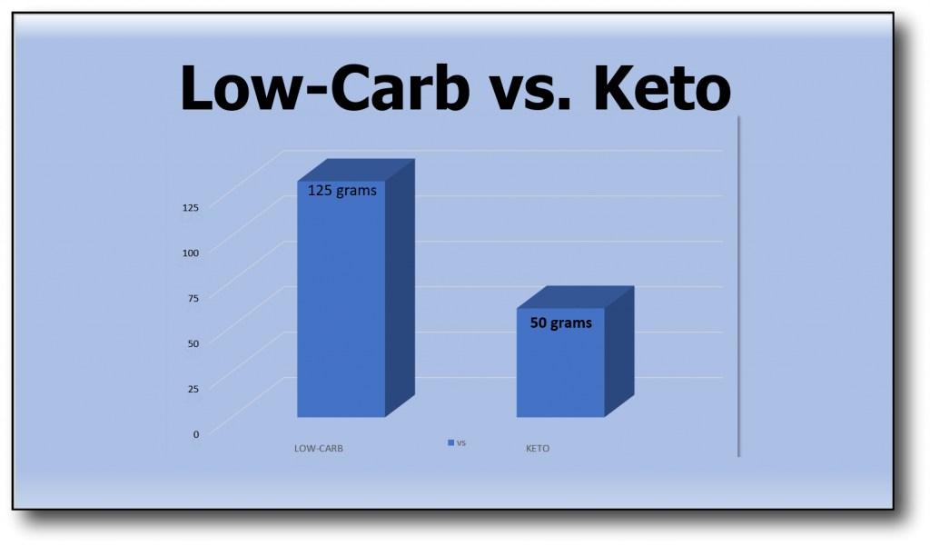 count net carbs - low carb