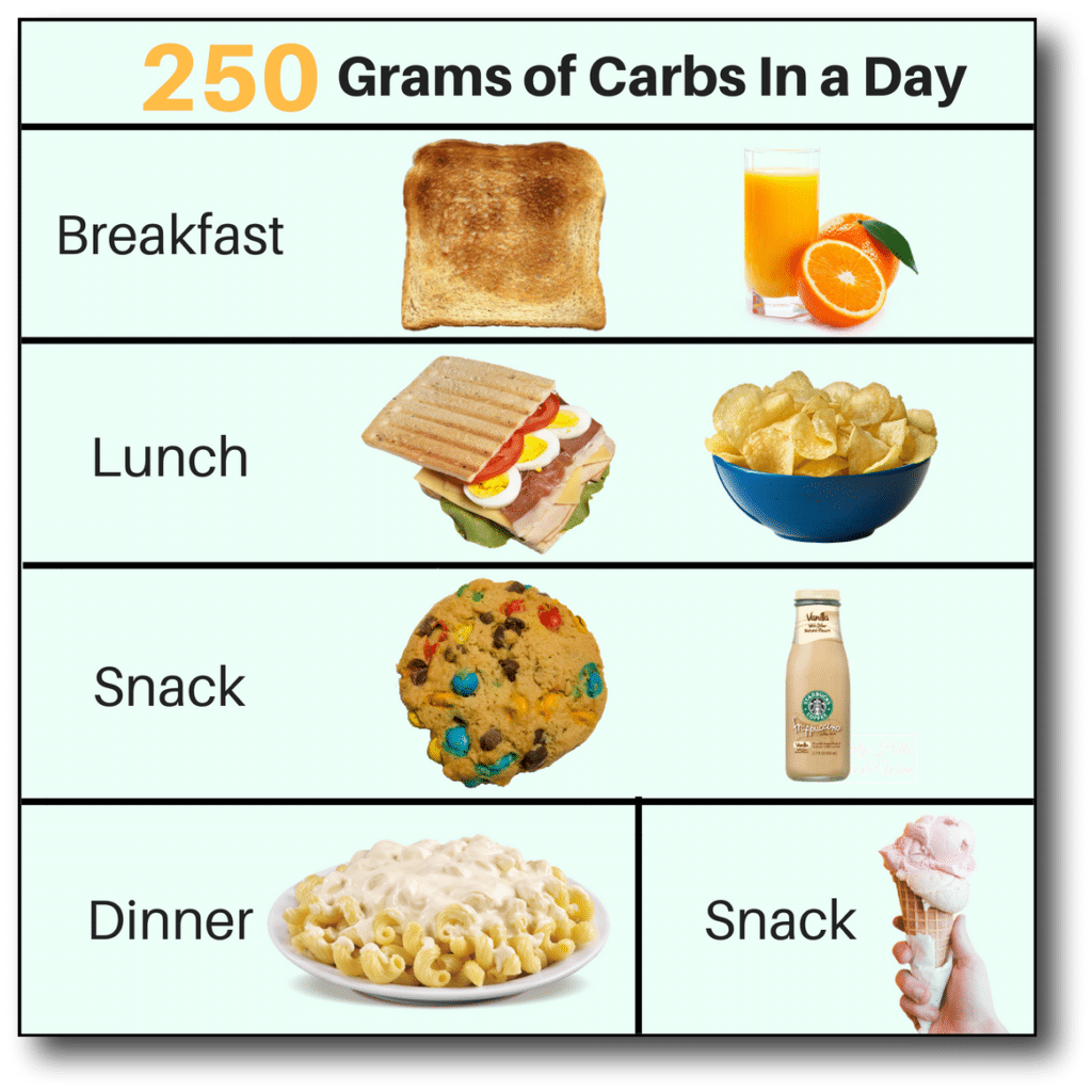 250 grams of carbs menu
