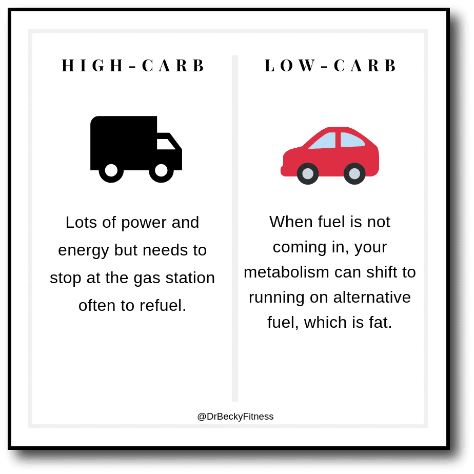 high-carb vs low-carb