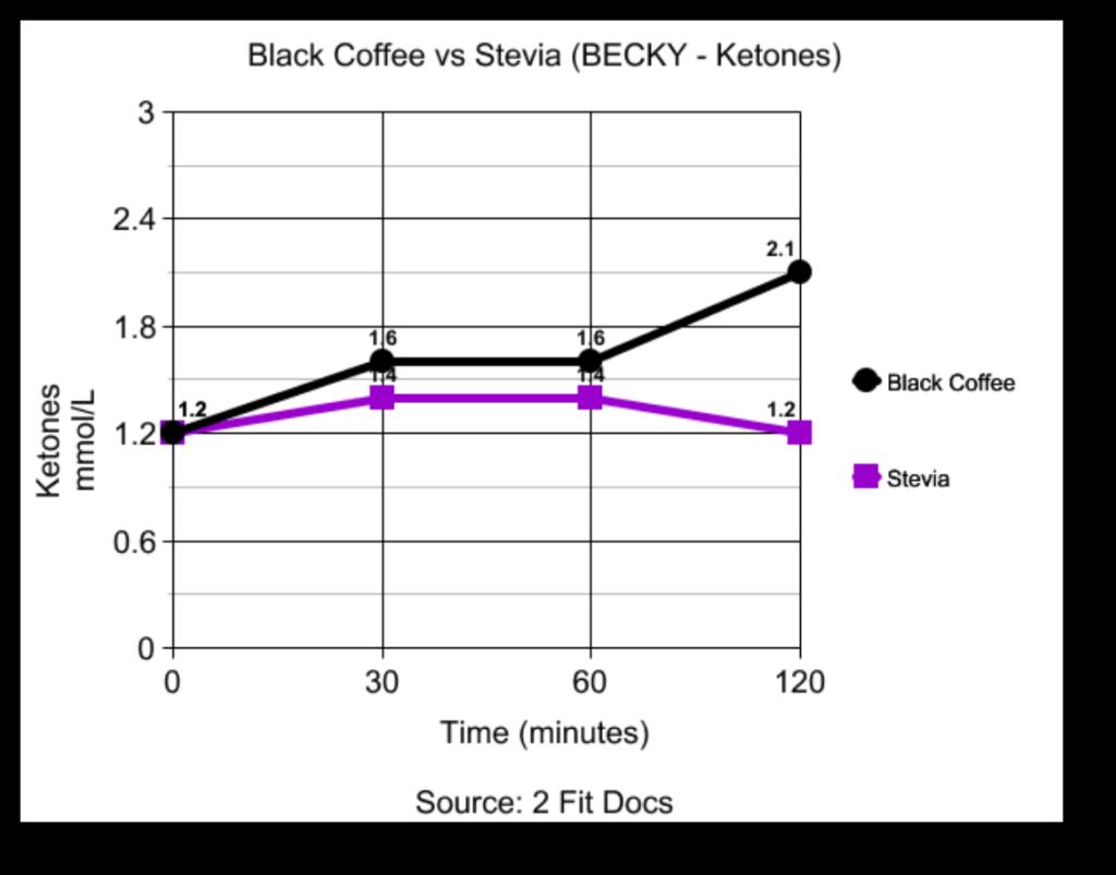 Becky_Black_Coffee_vs_Stevia_