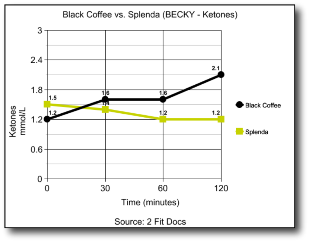 Becky_Ketones_Graph_Black_Coffee_vs_Splenda