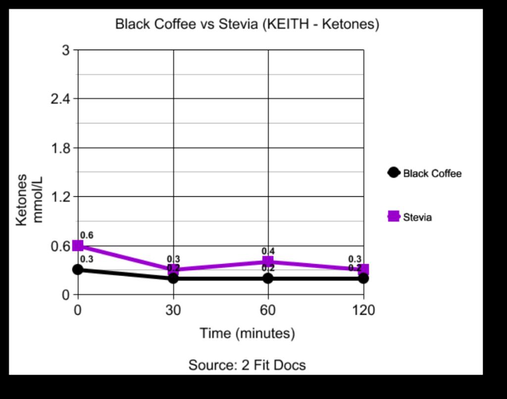 Keith_Black_Coffee_vs_Stevia_Ketones