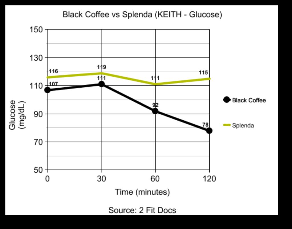 Keith_Glucose_Graph_Black_Coffee_vs_Splenda