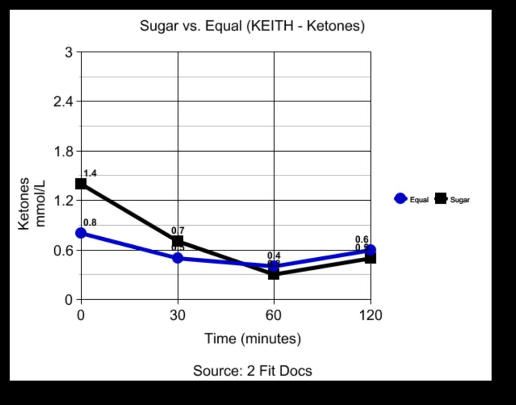 Keith_Ketones_Graph_Sugar_vs_Equal