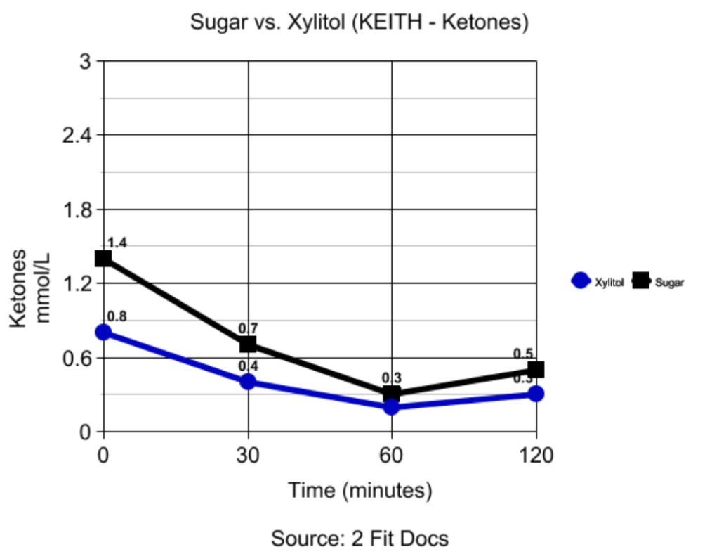 graph comparing the effect coffee and xylitol have on ketones in a male